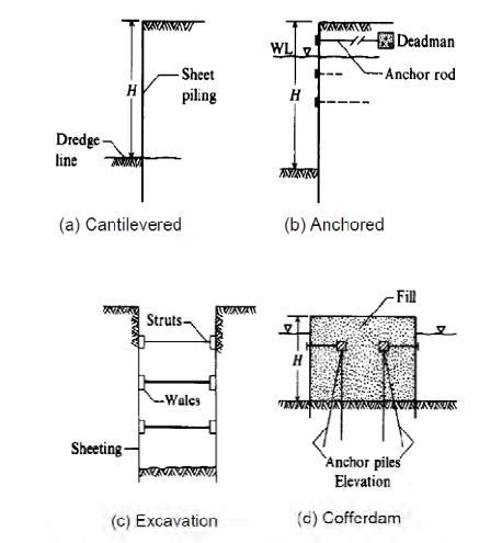 Applications Of Sheet Pile Walls